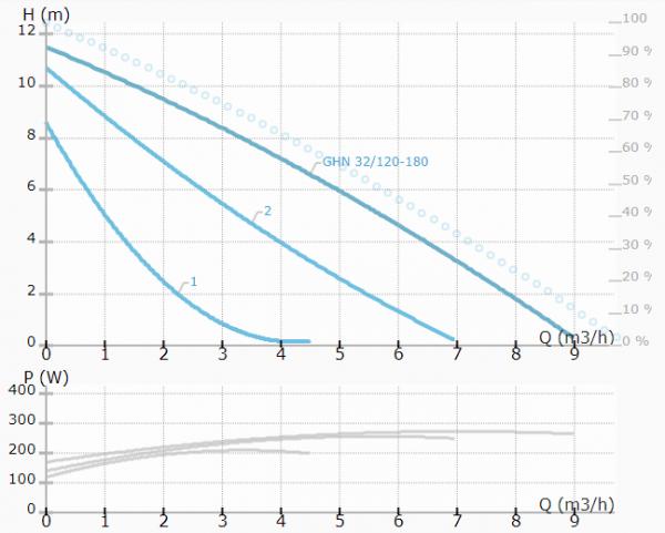 پمپ خطی GHN 32/120-180